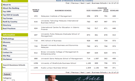 UTM-IBS ranked second among all Malaysian Business Schools