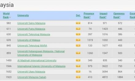 UTM Ranks 3rd in Malaysia – Webometrics Ranking of World Universities