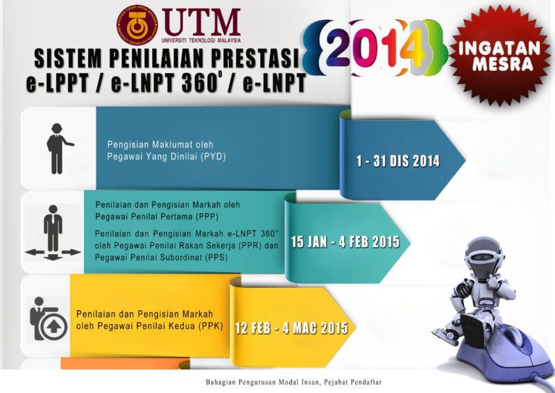 Sistem penilaian prestasi e-lppt/e-lnpt360º/e-lnpt 2014