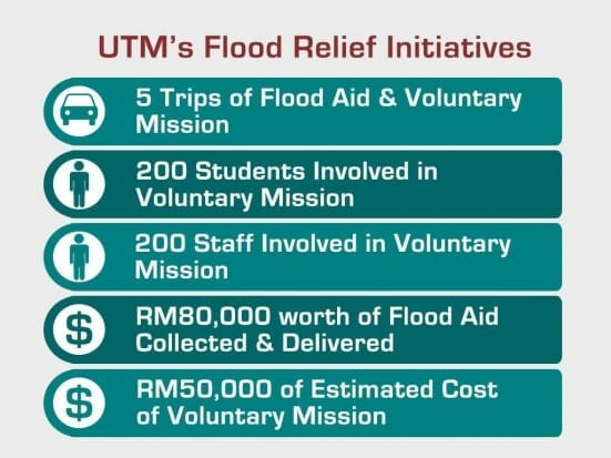 Flood Relief Initiatives
