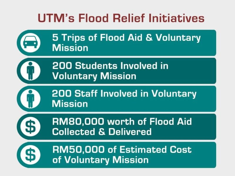 UTM committed in helping Malaysia's East Coast Flood Victims