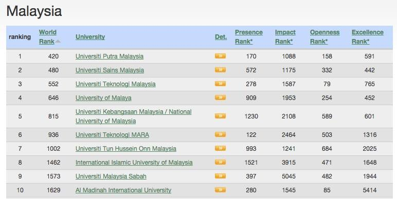 UTM ranked 3rd place for Malaysian Universities by Webometrics
