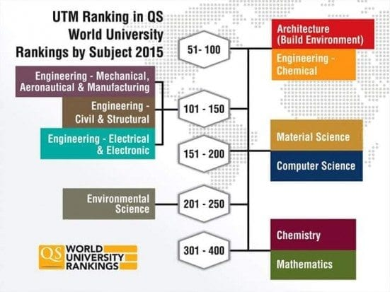 qs world ranking by suject This year's qs world university rankings by subject evaluated 1130 institutions in 151 countries across the world the full qs world university.