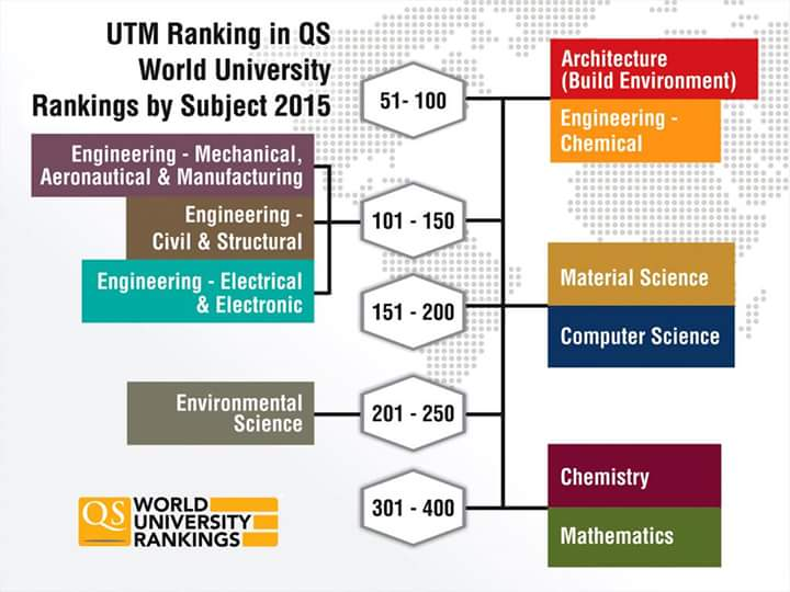 2 UTM Subjects Ranked Top 100 in QS World University Rankings by Subject 2015