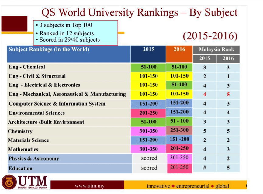 12 UTM Subjects Ranked Top 5 in Malaysia by QS World University Rankings by Subject 2016