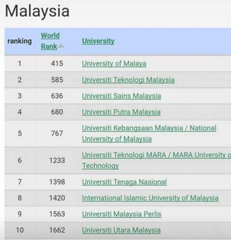 Webometrics: UTM at Malaysia Second Highest of July 2017 Ranking