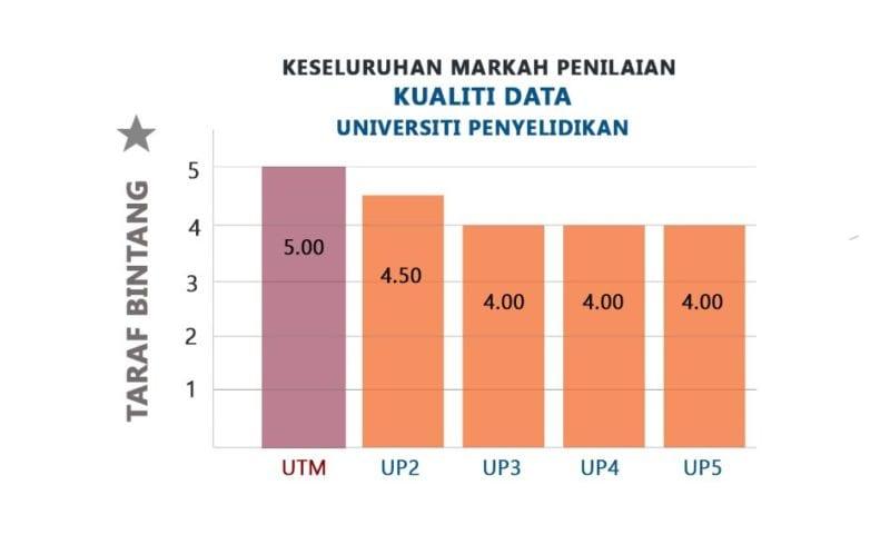 UTM capai 5 bintang dalam Penilaian Kualiti Data Universiti Penyelidikan