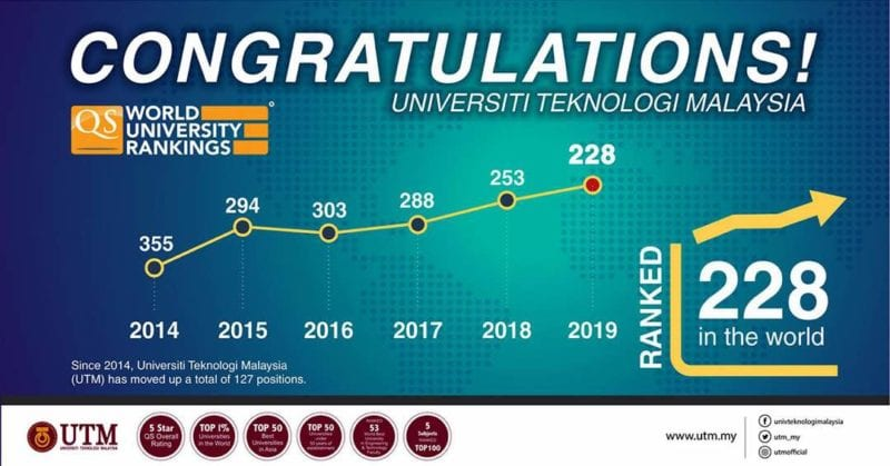 UTM Leaped 25 Places In QS World University Rankings 2019