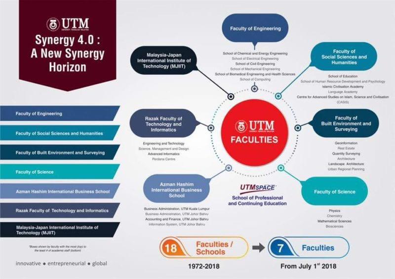 UTM Synergy 4.0 to merge faculties