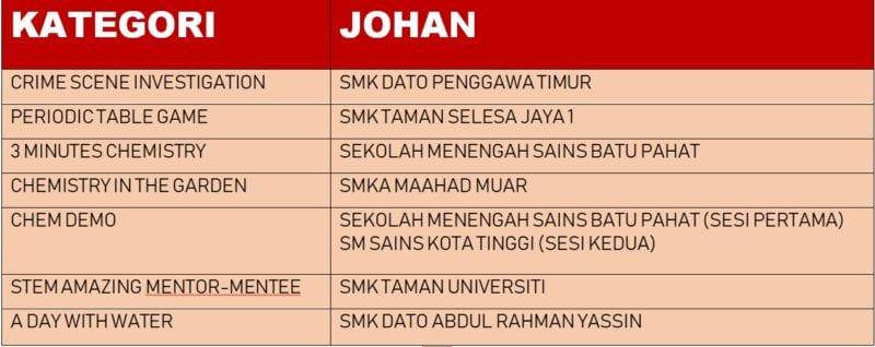 UTM, Institut Kimia Malaysia dan Jabatan Kimia Malaysia anjur K2J 2018