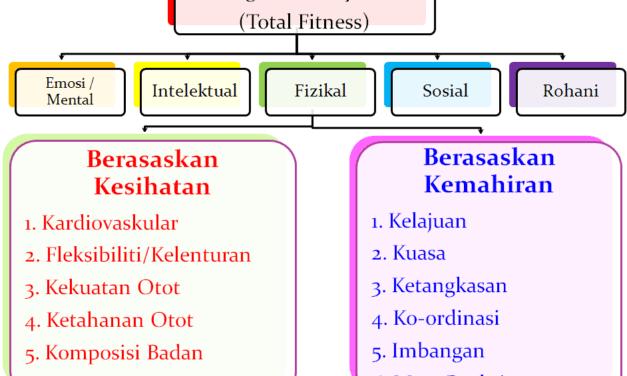 Impak dan Kesan Latihan Fizikal Semasa Perintah Kawalan Pergerakan (PKP)