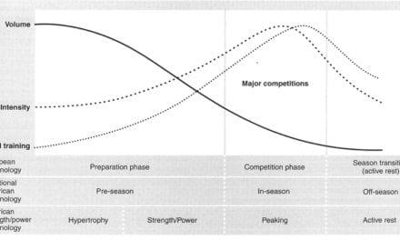 Normal Baharu untuk Periodisasi Latihan dan Peaking Sukan semasa Fasa PKP: VOLUME 2 – Fasa Transisi