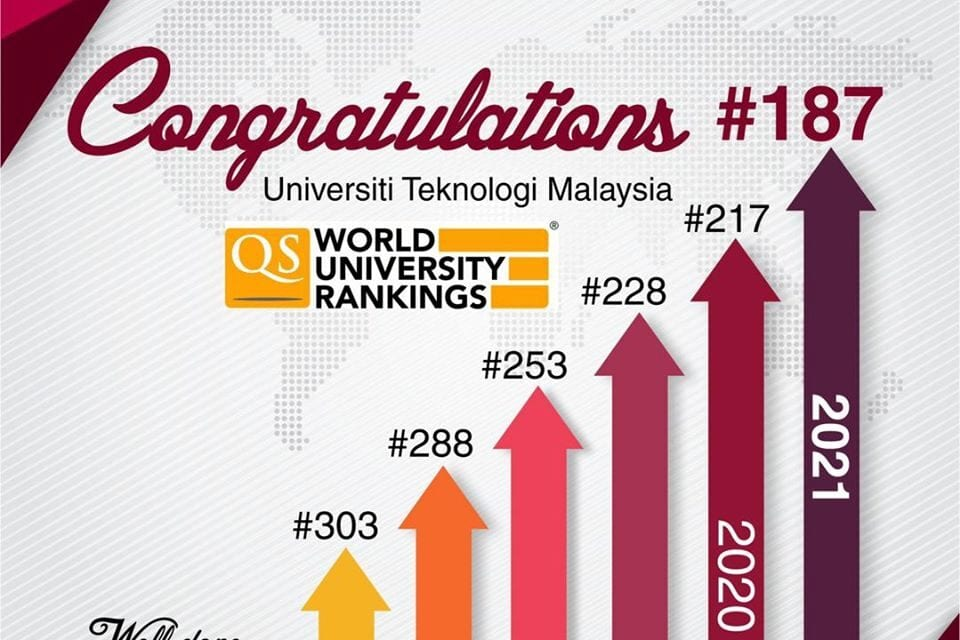 QS WORLD UNIVERSITY RANKINGS 2021: UTM MADE IT TO TOP 200