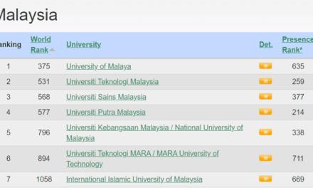 UTM Ranks 2nd in Malaysia – Webometrics July 2020 Edition