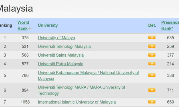UTM Ranks 2nd in Malaysia – Webometrics July 2020 Edition