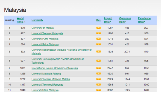 UTM ranked 2nd among Malaysian universities in Webometrics Ranking